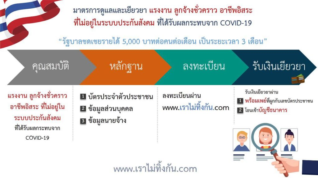 COVID-19 Financial Support for Millions Of Thai People