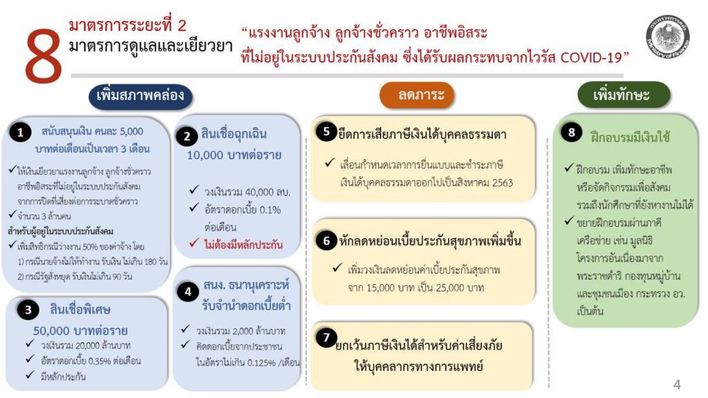 Thai Government Initiates 5,000 Baht Relief for Workers Not in the Social Security Program
