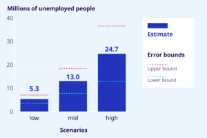 Unemployment as a result of COVID-19
